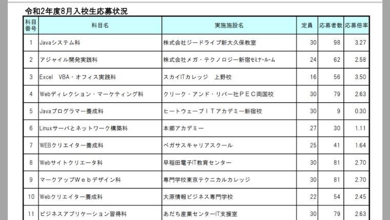東京の訓練校の倍率
