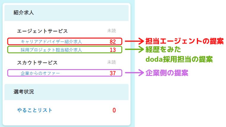 dodaの求人の違い